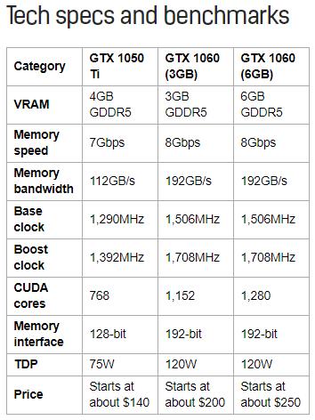 Như bạn thấy từ bảng trên, cả phiên bản 3GB và 6GB của GTX 1060 đều cung  cấp băng thông tốt hơn, tốc độ đồng hồ cao hơn và nhiều lõi CUDA hơn GTX 1050  Ti.